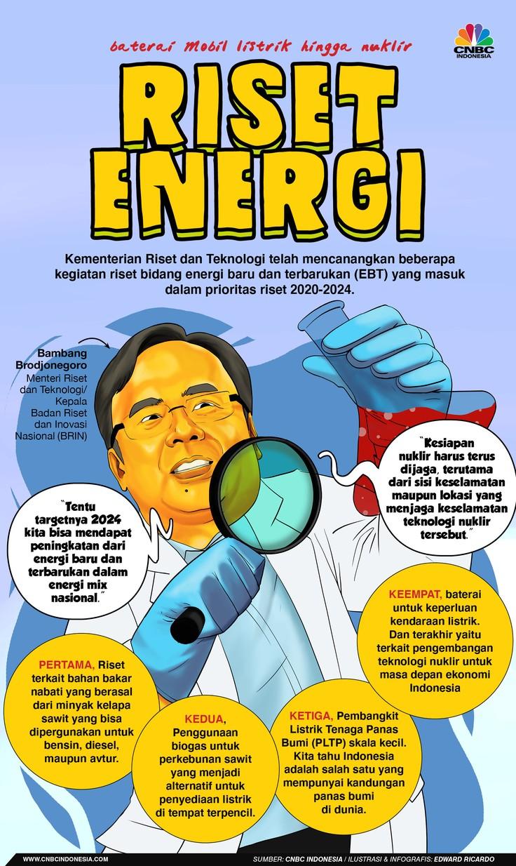 INFOGRAFIS, Riset Energi, Baterai Mobil Listrik Hingga Nuklir