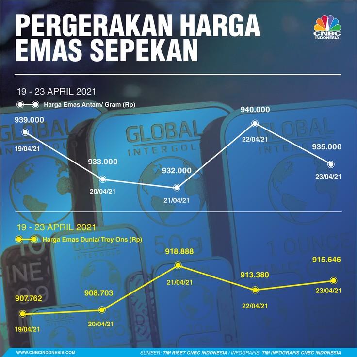 Infografis: Pergerakan Harga Emas Sepekan (19 - 23 April 2021)