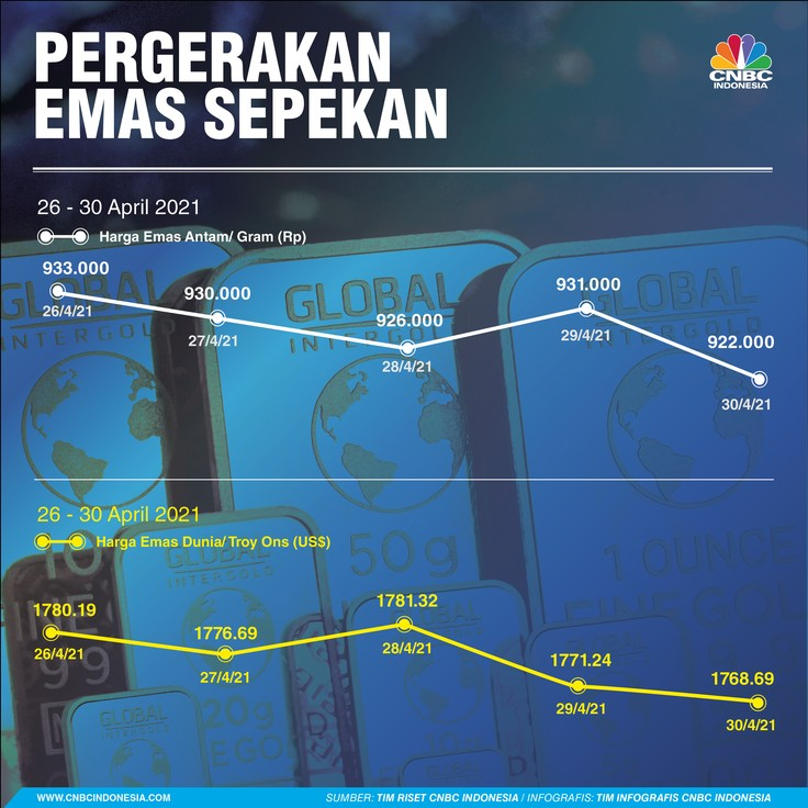 Infografis/ Pergerakan Rupiah, Emas, Untung buntung 26-10 April 2021/Aristya Rahadian