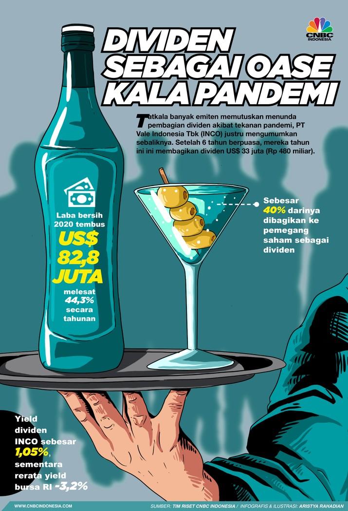 Infografis/ Dividen Sebagai Oase Kala Pandemi/Aristya Rahadian