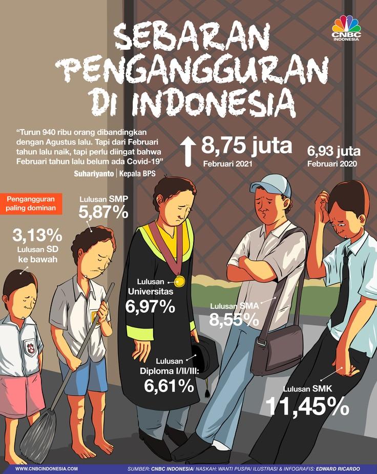 INFOGRAFIS, Sebaran Pengangguran di indonesia, Lulusan SMK Terbanyak