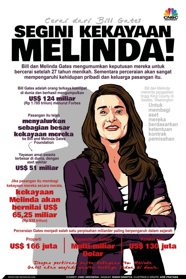 Infografis: Cerai dari Bill Gates, Segini Kekayaan Melinda!