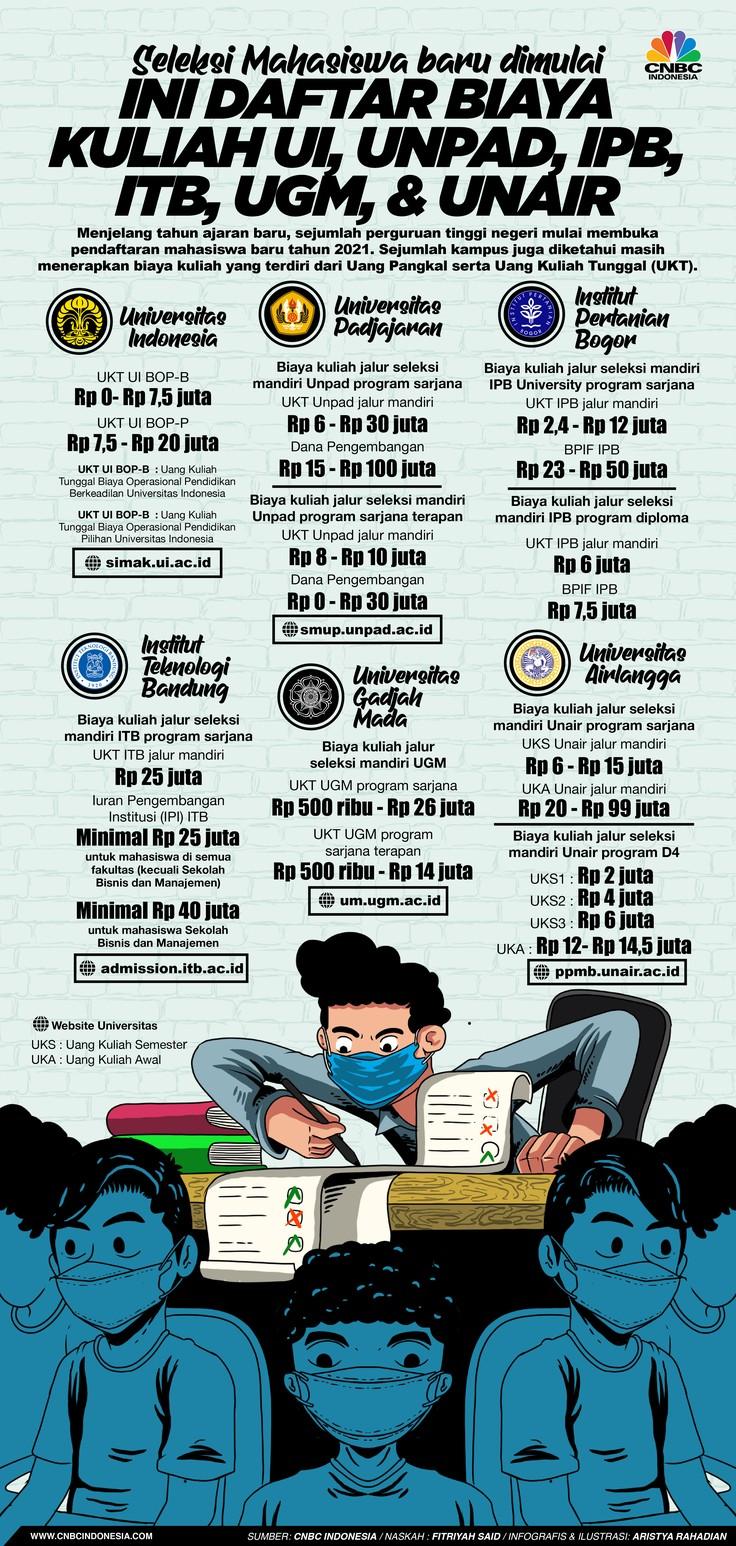 Infografis/Seleksi Mahasiswa baru dimulai, Ini Daftar Biaya Kuliah UI, Unpad, IPB, ITB, UGM, & Unair/Aristya Rahadian