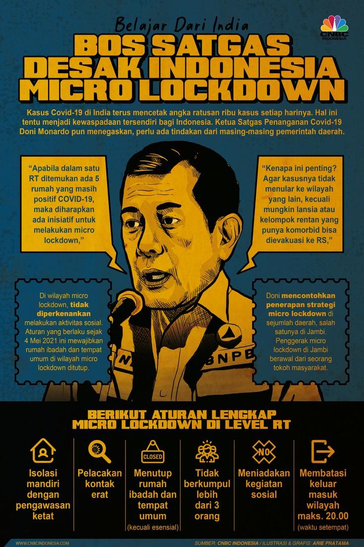 Infografis: Belajar Dari India, Bos Satgas Desak Indonesia Micro Lockdown