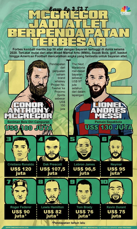 Infografis: Raup Rp 2,52 T, McGregor Jadi Atlet Berpendapatan Terbesar