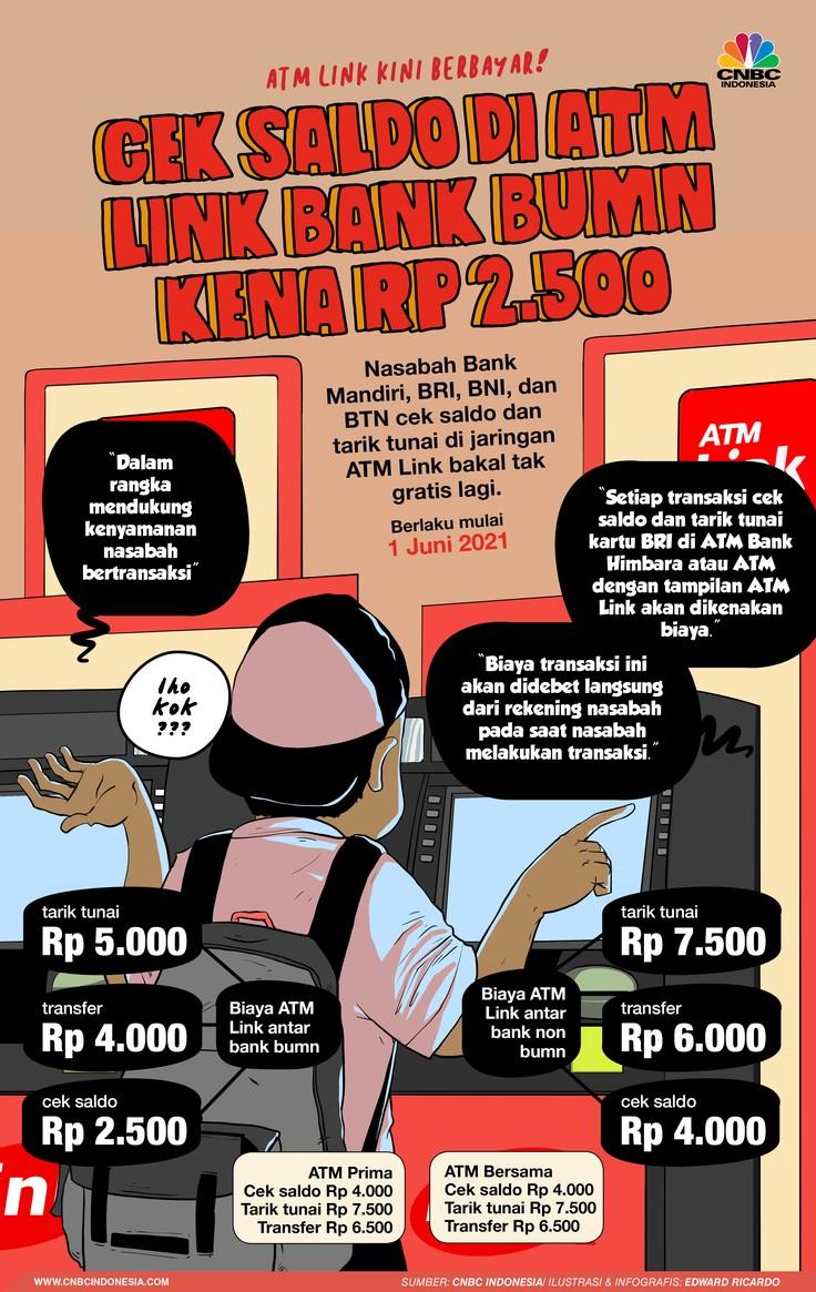 INFOGRAFIS, Cek Saldo di ATM LINK Bank BUMN Kena Rp 2.500