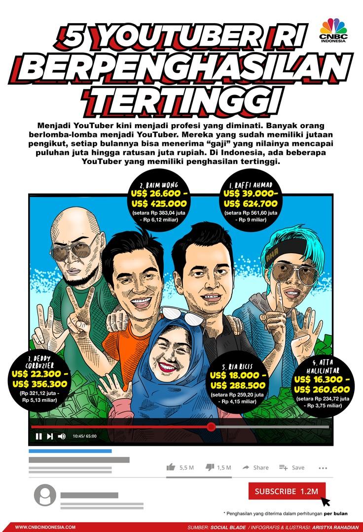 Infografis/ 5 Youtuber RI Berpenghasilan Tertinggi/Aristya Rahadian
