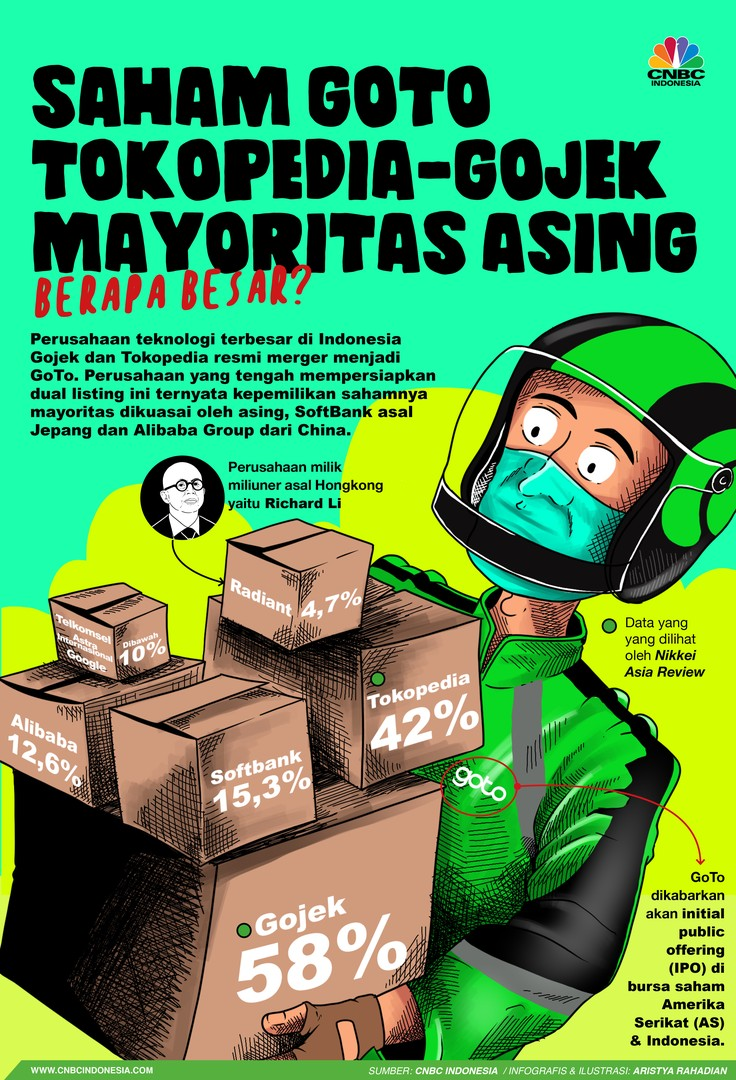 Infografis/ Saham GoTo Tokopedia-Gojek Mayoritas Asing, Berapa Besar?/Aristya Rahadian