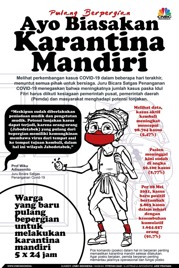 Infografis: Pulang Berpergian, Ayo Biasakan Karantina Mandiri