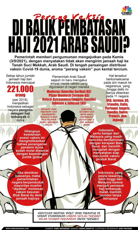 Infografis: 'Perang Vaksin' di Balik Pembatasan Haji 2021 Arab Saudi?