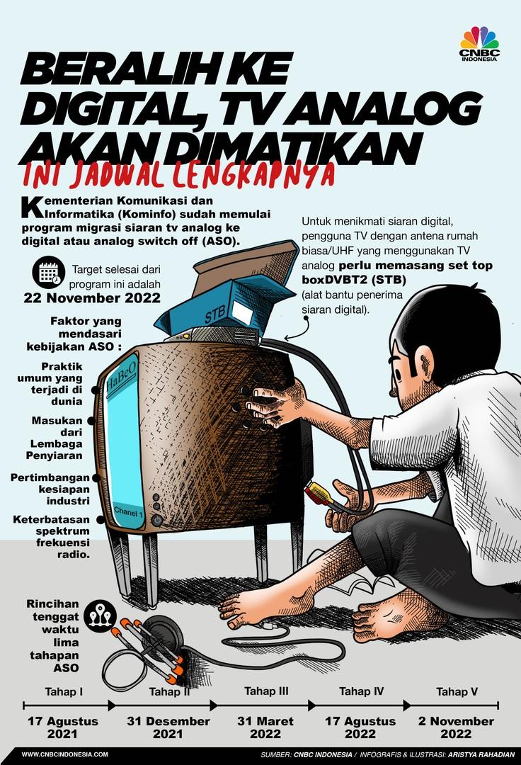 Infografis/ Beralih ke digital, tv analog akan dimatikan, Ini jadwal lengkapnya/Aristya Rahadian