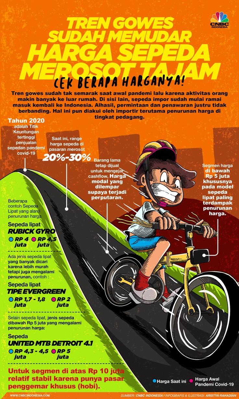 Infografis/ trens Gowes  sudah memudar, harga sepeda merosot tajam, cek berapa harganya!