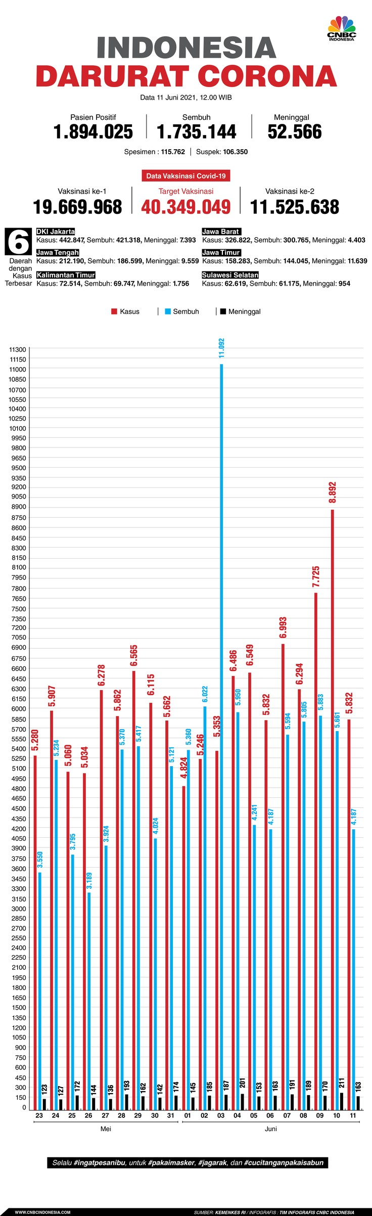 Infografis: Indonesia Darurat Corona (per 11 Juni 2021)