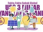 Fakta-Fakta Sukuk Global US$ 3 Miliar yang Laris Manis