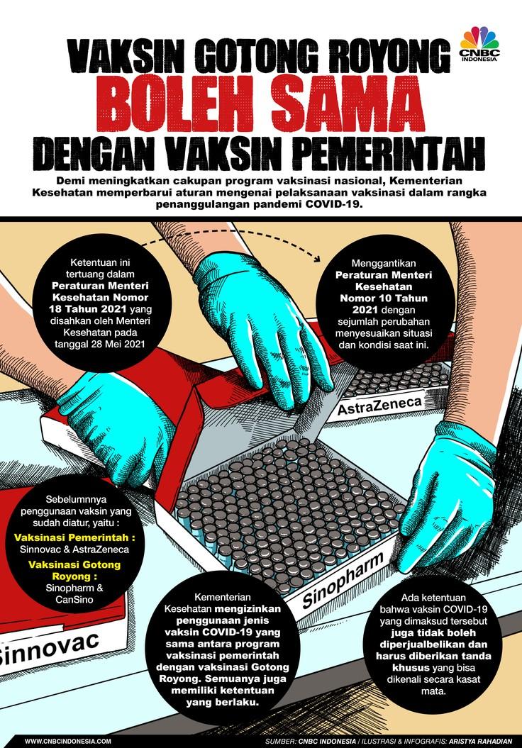 Infografis/ Vaksin Gotong Royong Boleh sama dengan vaksin pemerintah/Aristya Rahadian