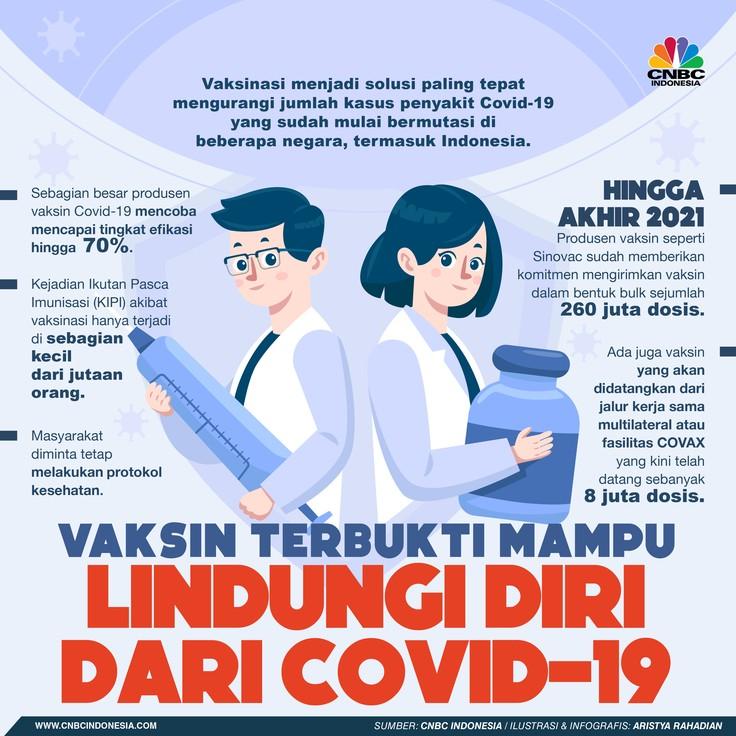 Infografis/Vaksin terbukti mampu lindungi diri dari covid-19/Aristya Rahadian