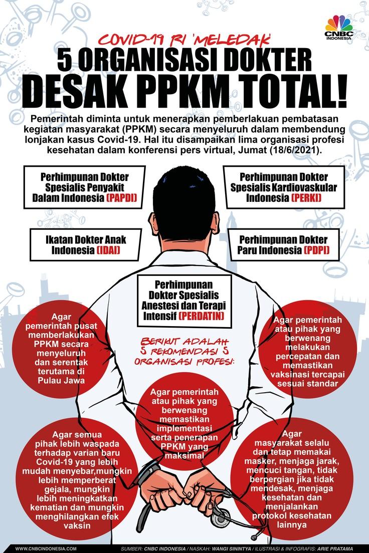 Infografis: Covid-19 RI 'Meledak', 5 Organisasi Dokter Desak PPKM Total!