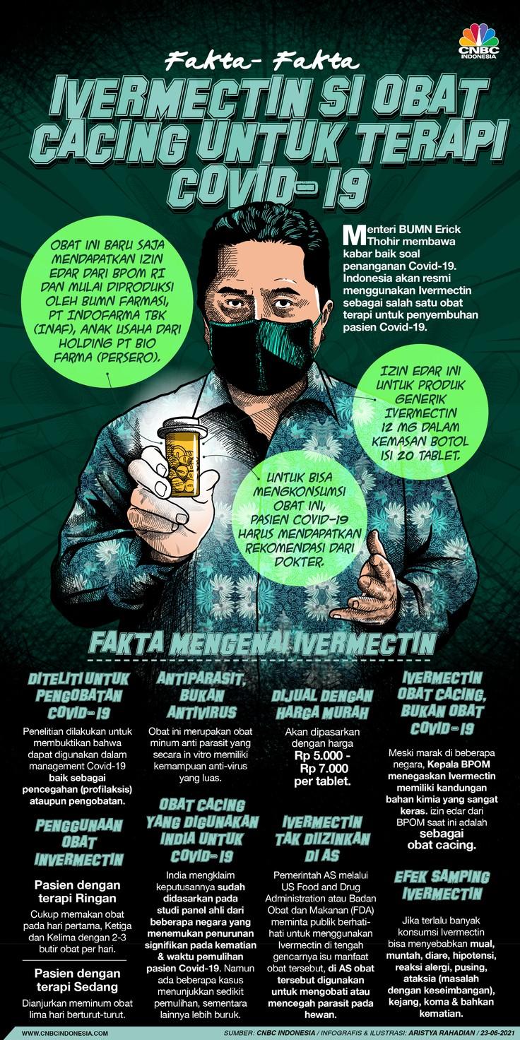 Infografis/Ivermectin Si Obat Cacing untuk Terapi Covid-19/Aristya Rahadian