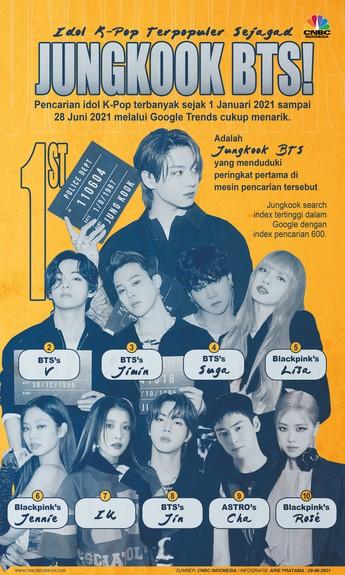 Idol K-Pop Terpopuler Sejagat: Jungkook BTS!