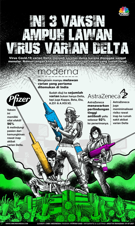 infografis/ini 3 vaksin Ampuh lawan Virus Varian Delta