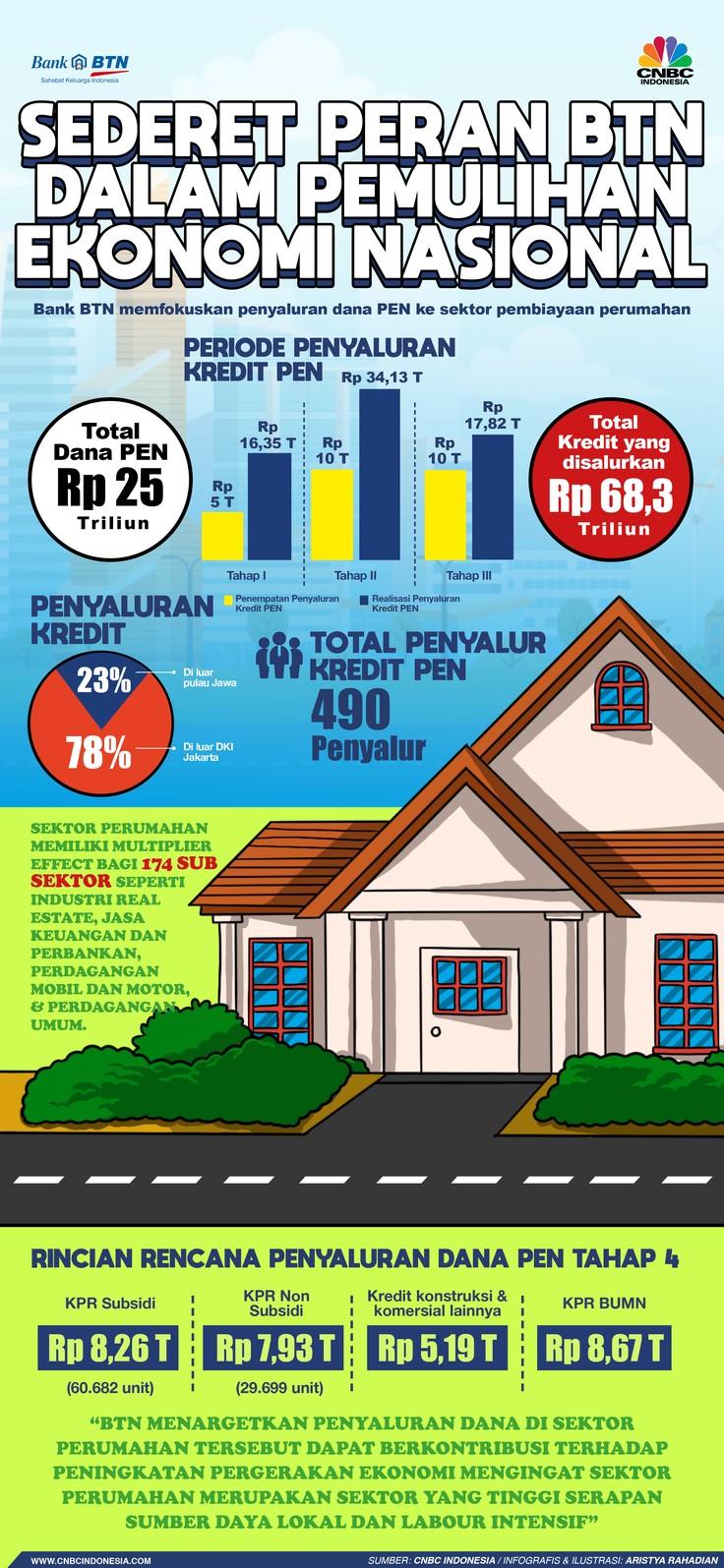Infografis/ Sederet Peran BTN dalam Pemulihan Ekonomi Nasional/Aristya Rahadian