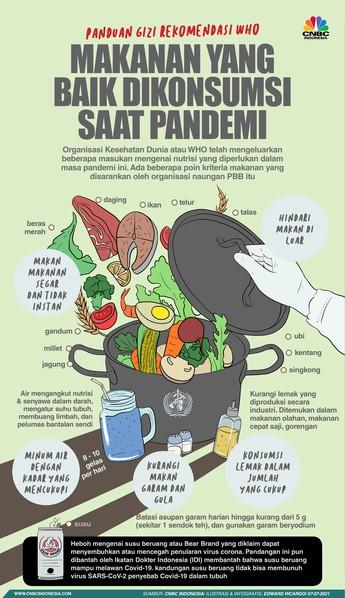 Makanan-minuman yang Baik Dikonsumsi Saat Pandemi Menurut WHO