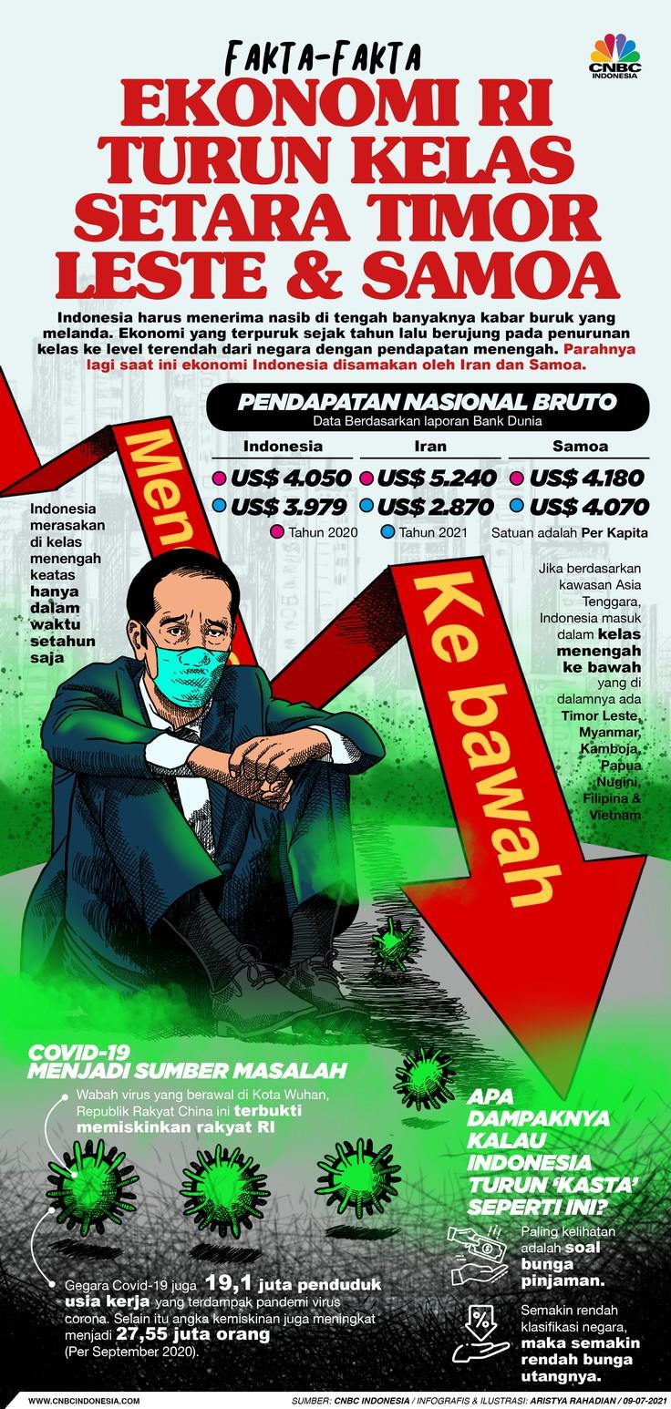 Infografis/ Fakta-fakta Ekonomi RI Turun Kelas Setara Timor Leste & Samoa/Aristya Rahadian