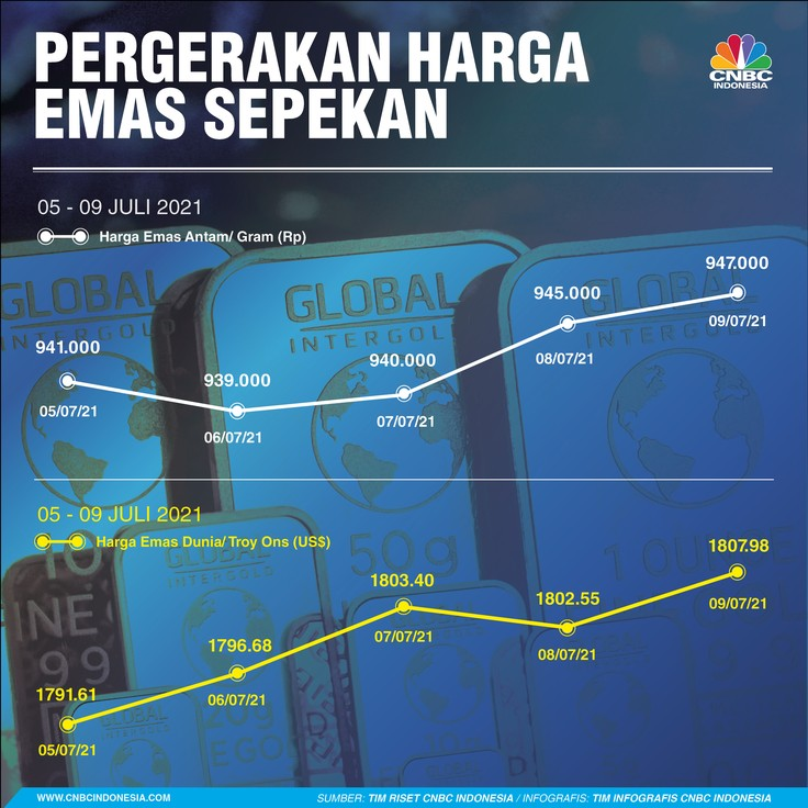Infografis: Pergerakan Harga Emas Sepekan (05 - 09 Juli 2021)