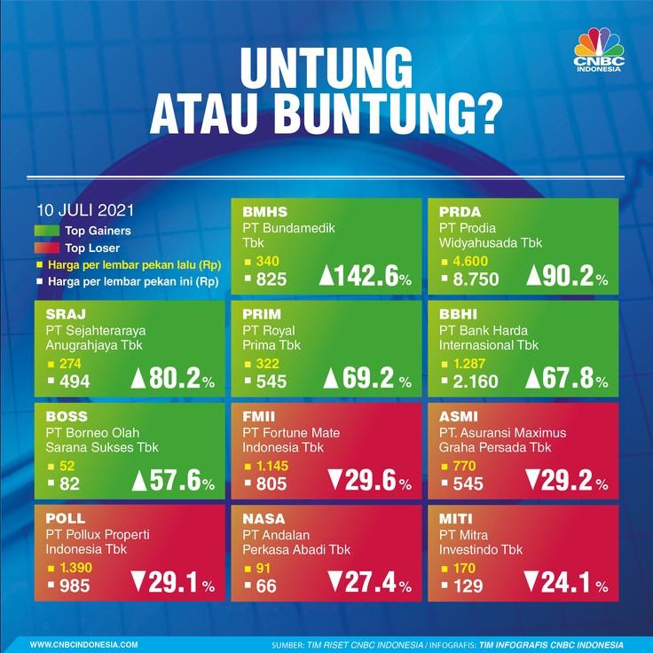 Infografis: Top Gainers & Top Losers Sepekan (10 Juli 2021)