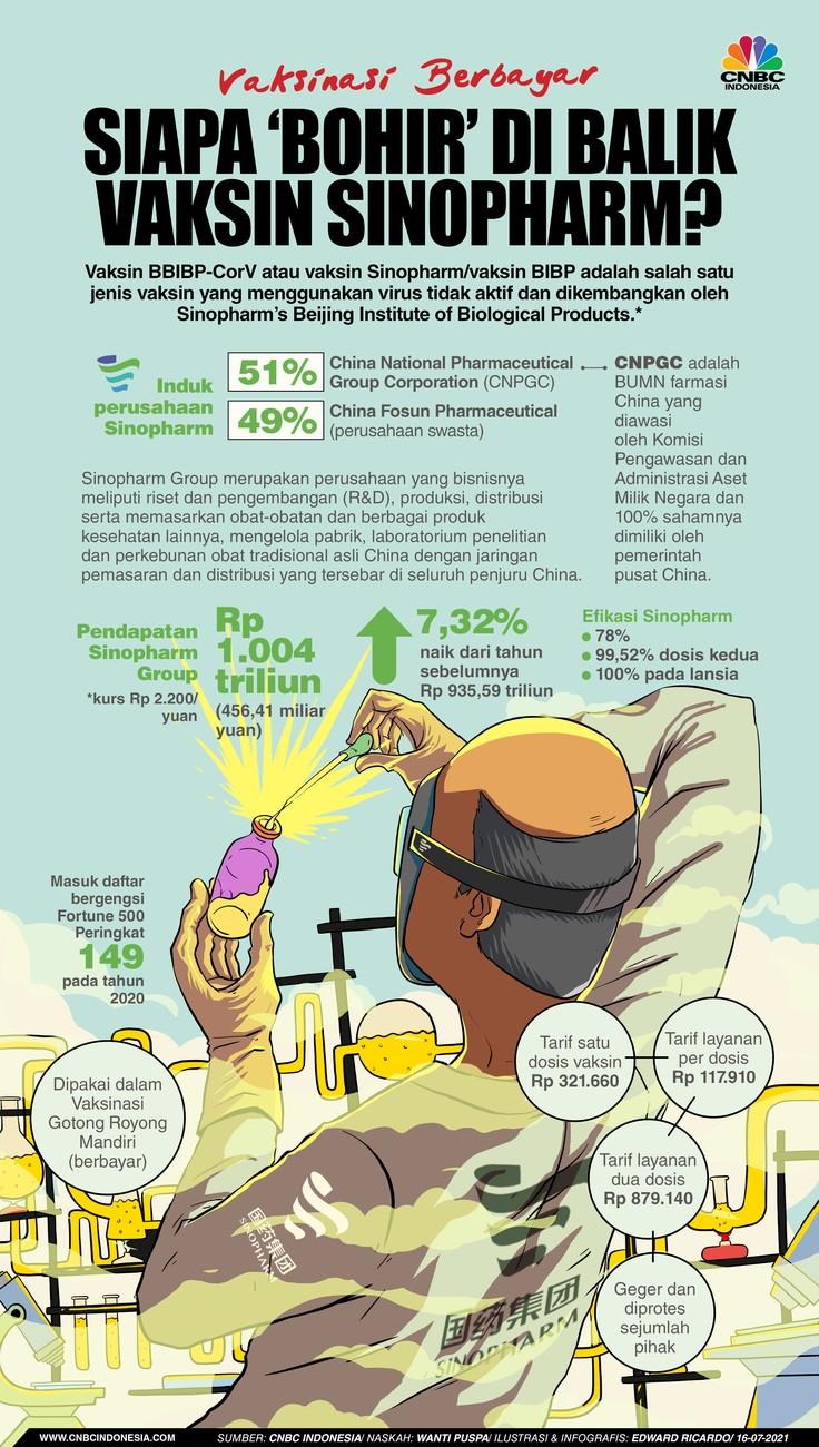 Fakta-Fakta Vaksin Sinopharm yang Digunakan untuk Vaksinasi Berbayar