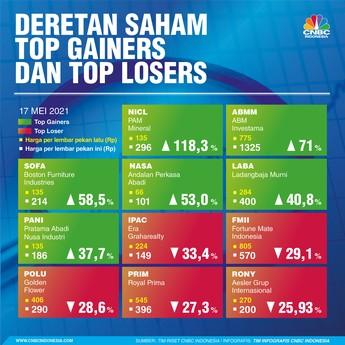 Deretan Saham Top Gainers dan Top Losers Pekan Ini