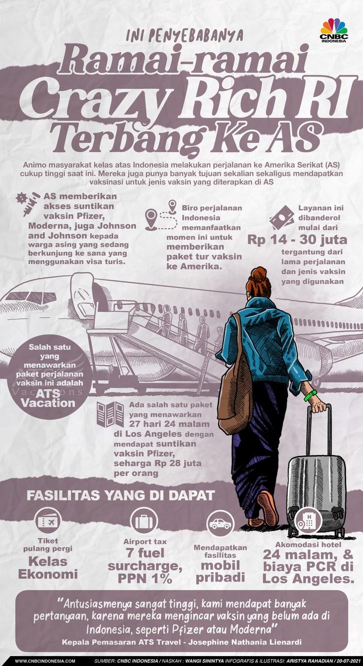 Infografis/ Ini Penyebabnya, Ramai-ramai Crazy Rich RI pergi ke AS/Aristya Rahadian