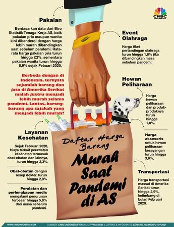 Cek Nih, Daftar Barang yang Turun Harga saat Pandemi