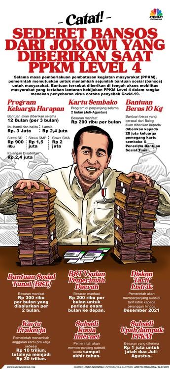 Catat! Sederet Bansos yang Diberikan Jokowi Saat PPKM Level 4