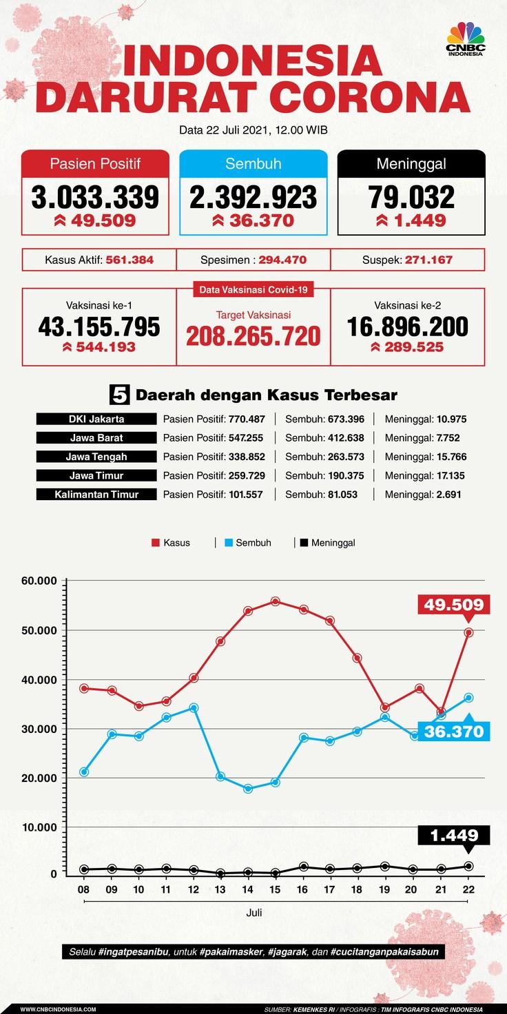 Infografis: Indonesia Darurat Corona (per 22 Juli 2021)