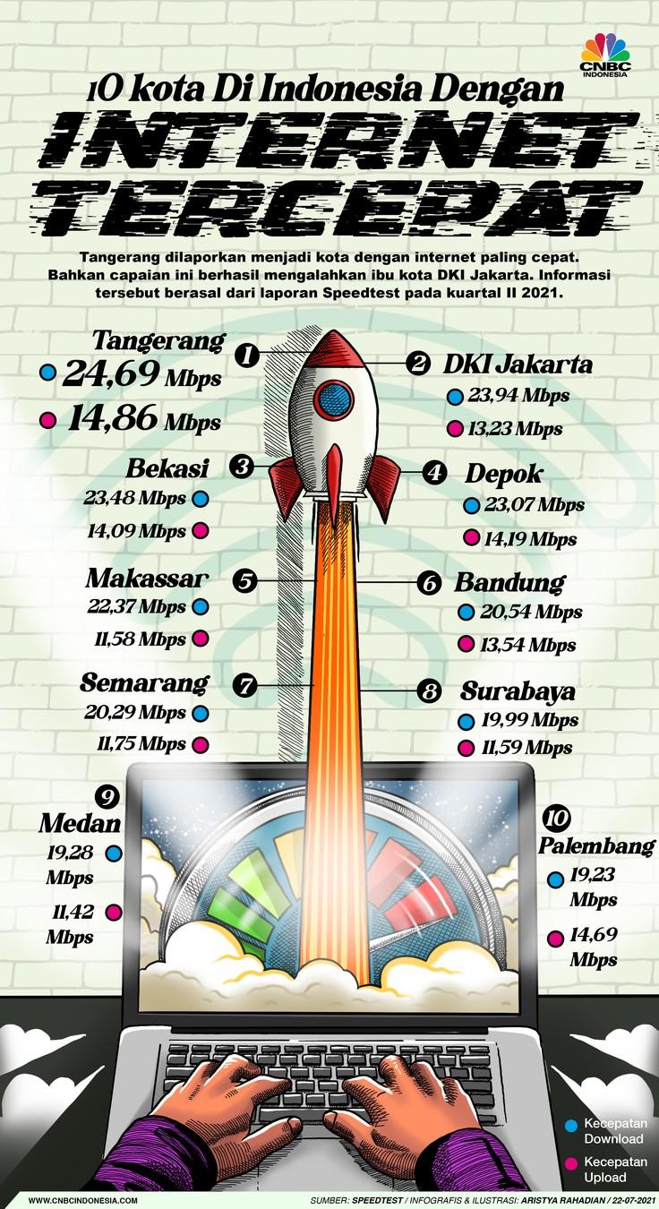 Infografis/10 Kota Di Indonesia Dengan Internet Tercepat/Aristya Rahadian