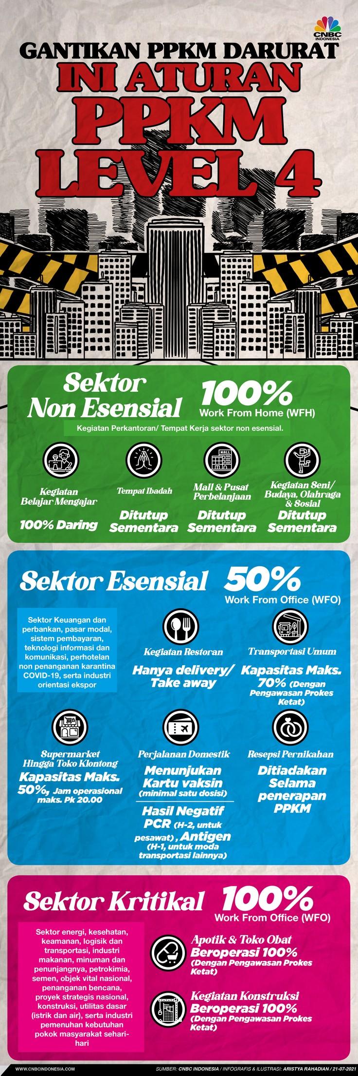Infografis/PPKM Level 4