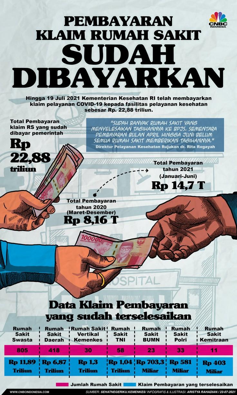 Infografis/Pembayaran Klaim Rumah Sakit Sudah Di Bayarkan