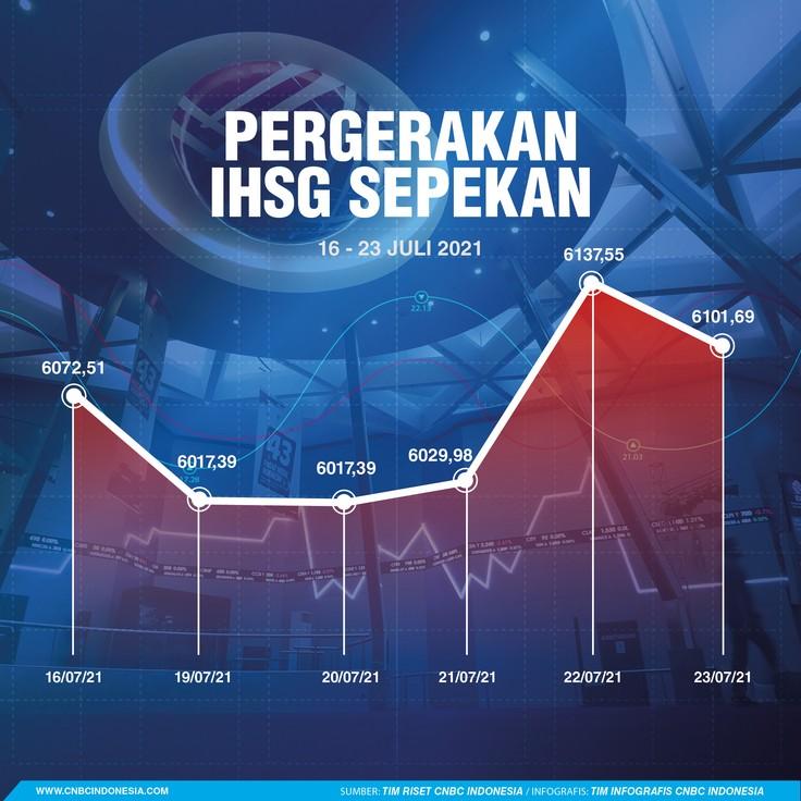 Infografis/ Infografis Sepekan 24 Juli 2021