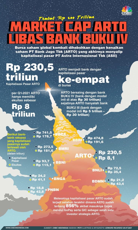 INFOGRAFIS, Tembus Rp 200 Triliun, Market Cap ARTO Libas Bank BUKU IV
