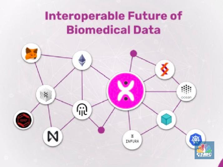 Sistem Biomedis Rusak & Peranan Blockchain DeBio