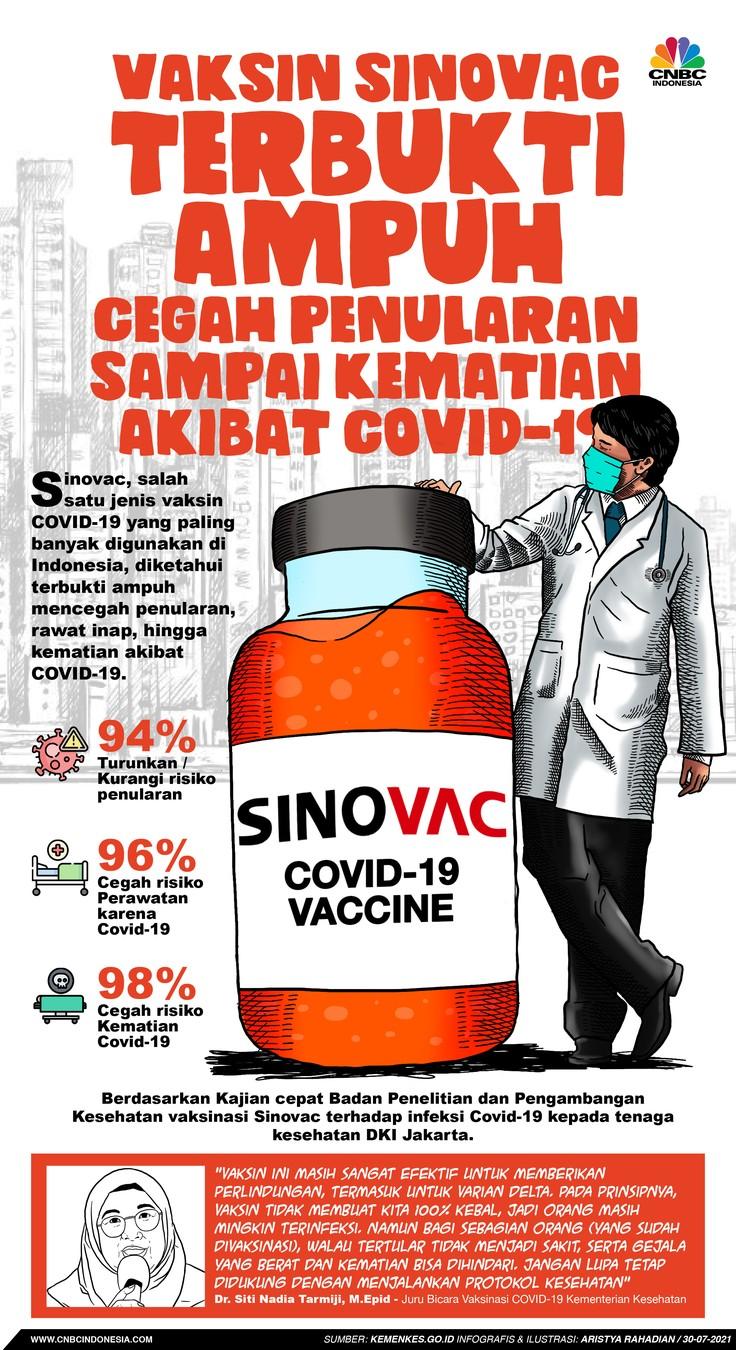 Infografis/ Vaksin Sinovac terbukti ampuh cegah penularan sampai kematian akibat covid-19/ Aristya Rahadian