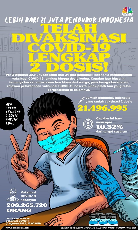 Infografis/Lebih dari 21 Juta Penduduk Indonesia Telah Divaksinasi COVID-19 Lengkap 2 Dosis!/Aristya Rahadian