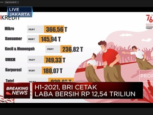 H1-2021, BRI Cetak Laba Bersih Rp 12,54 Triliun