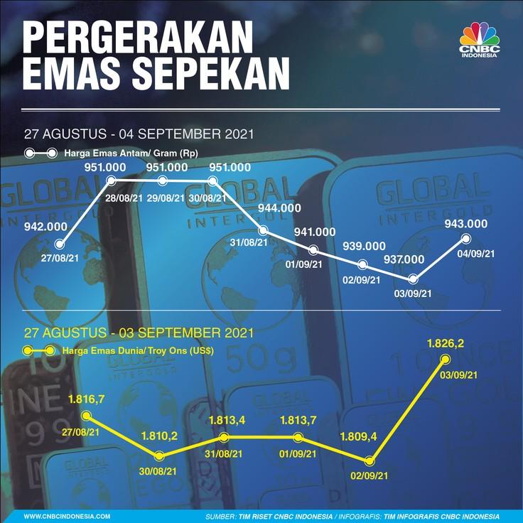 Infografis/ Emas Sepekn 04 September 2021