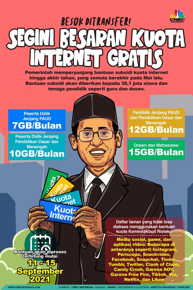 Infografis/Besok Ditransfer! Segini Besaran Kuota Internet Gratis/Aristya Rahadian