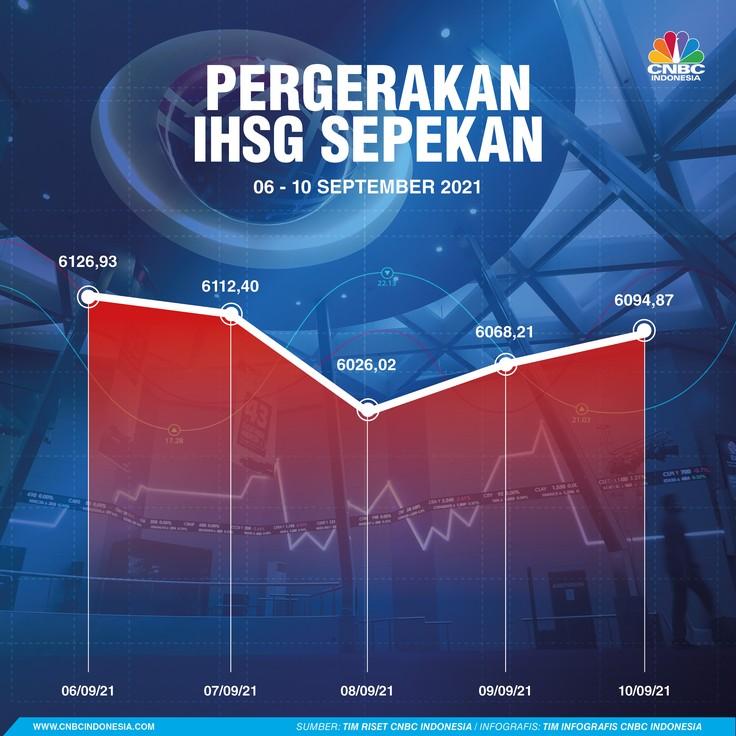 Infografis: Pergerakan IHSG Sepekan (06 - 10 September 2021)
