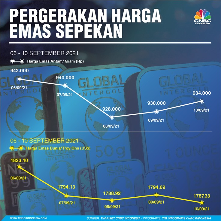 Infografis: Pergerakan Harga Emas Sepekan (06 - 10 September 2021)