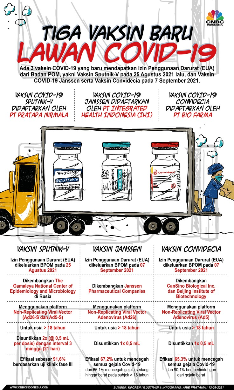 Infografis: Tiga vaksin Baru Lawan Covid-19