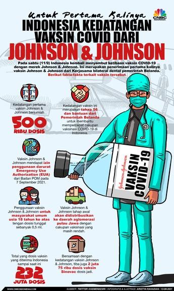 Indonesia Kedatangan Vaksin Covid-19 dari Johnson & Johnson